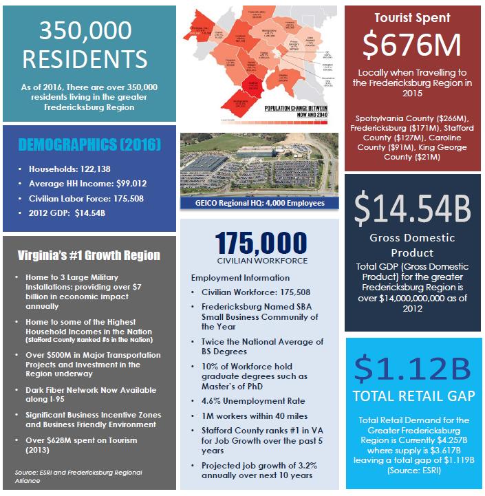 Fredericksburg Region Infographic